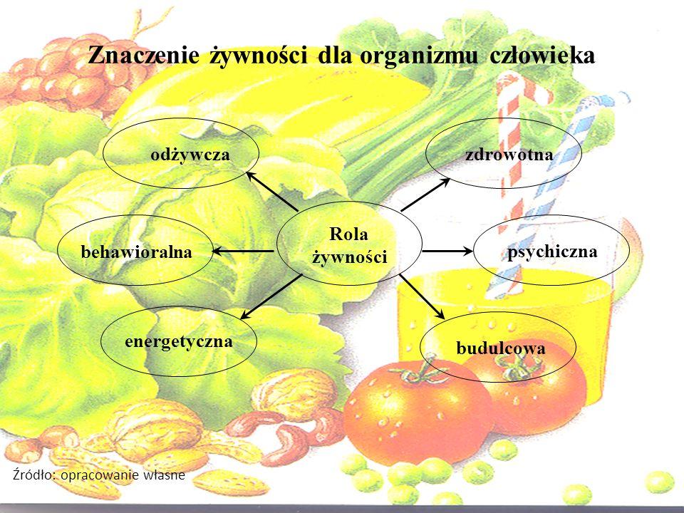 Znaczenie żywności dla organizmu człowieka
