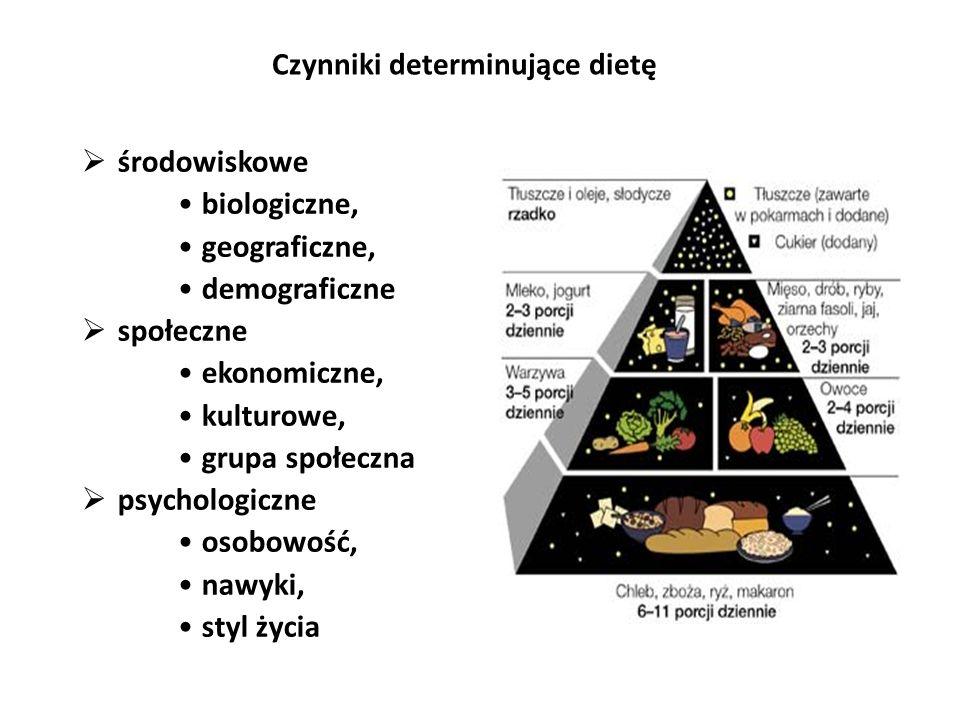 Czynniki determinujące dietę