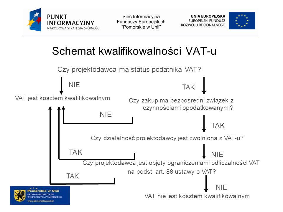 Schemat kwalifikowalności VAT-u