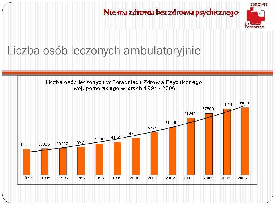 Liczba osób leczonych ambulatoryjnie