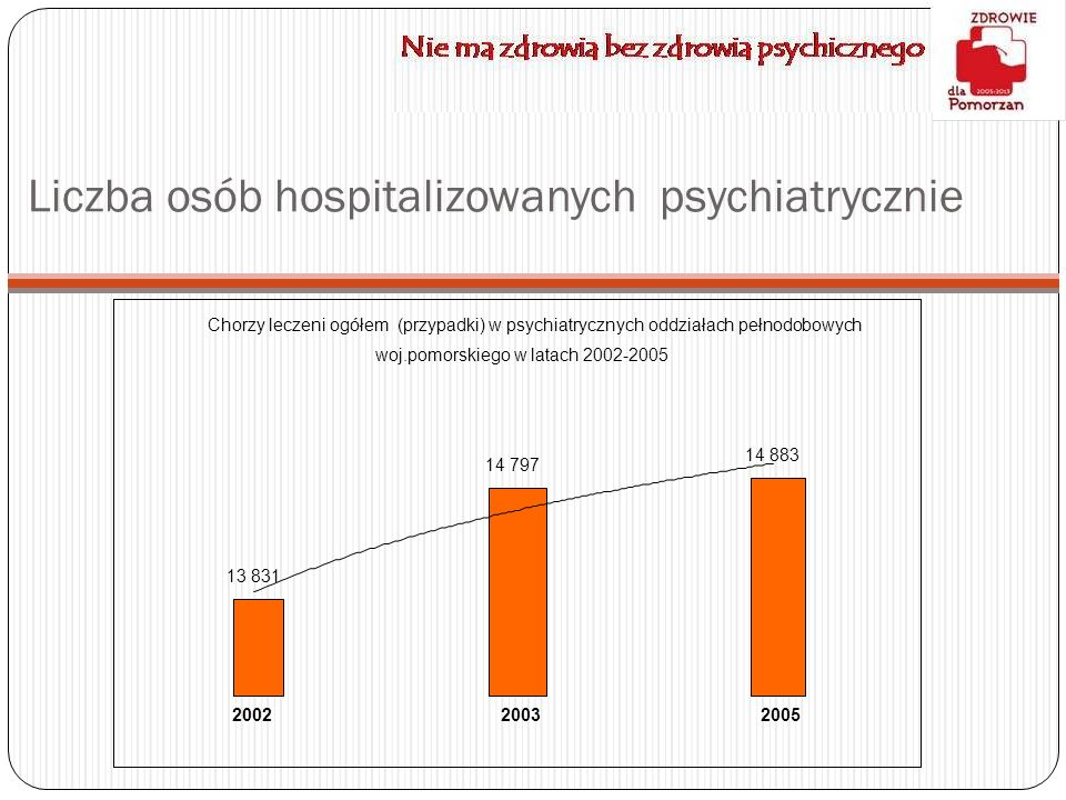 Liczba osób hospitalizowanych psychiatrycznie