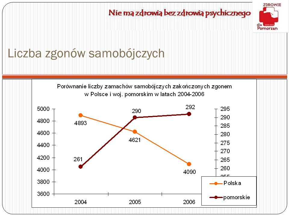 Liczba zgonów samobójczych