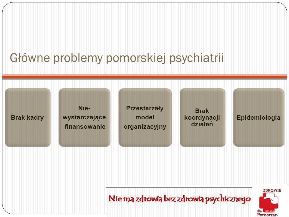 Główne problemy pomorskiej psychiatrii