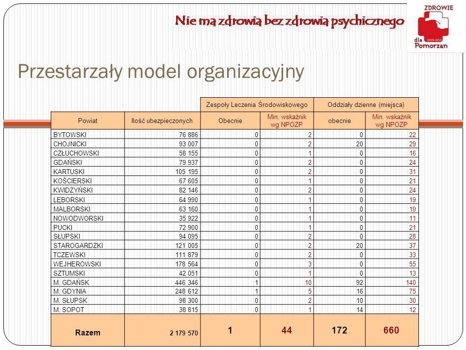 Przestarzały model organizacyjny