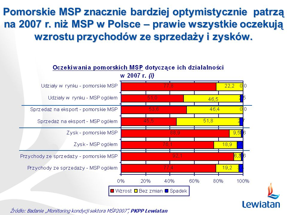 Pomorskie MSP znacznie bardziej optymistycznie patrzą na 2007 r
