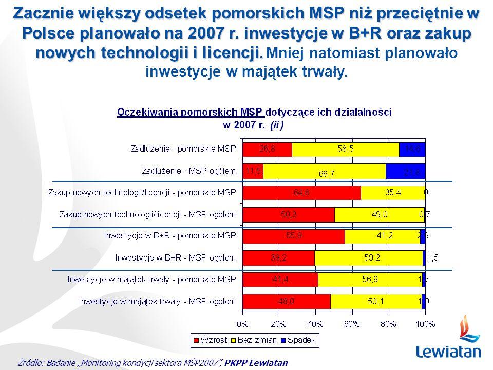 Zacznie większy odsetek pomorskich MSP niż przeciętnie w Polsce planowało na 2007 r. inwestycje w B+R oraz zakup nowych technologii i licencji. Mniej natomiast planowało inwestycje w majątek trwały.