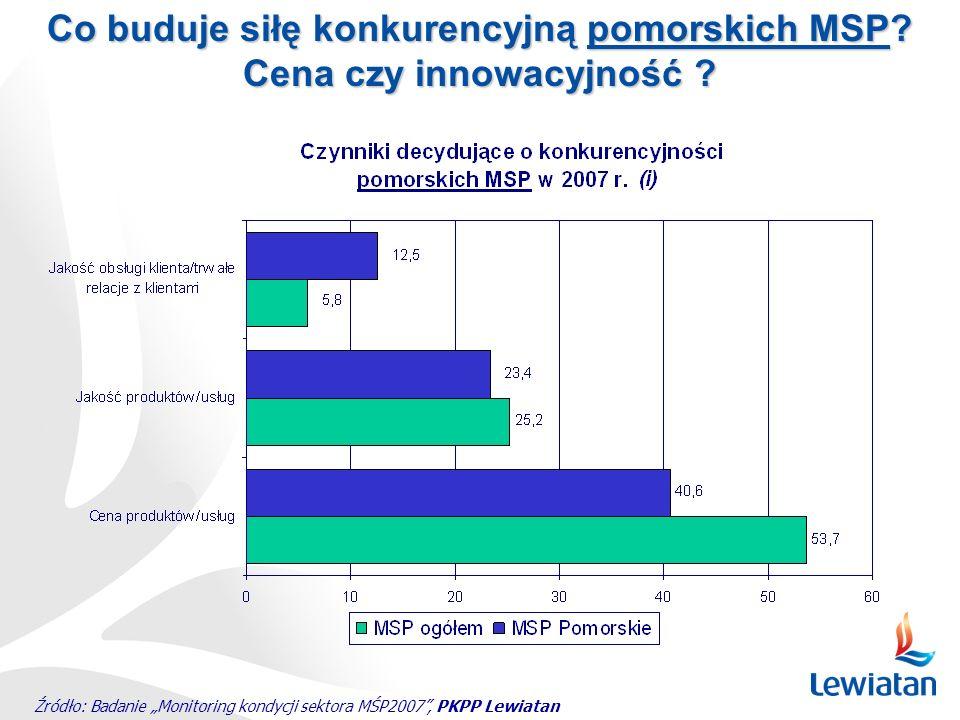 Co buduje siłę konkurencyjną pomorskich MSP Cena czy innowacyjność
