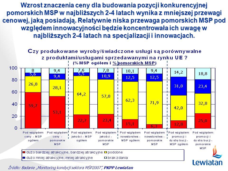 Wzrost znaczenia ceny dla budowania pozycji konkurencyjnej pomorskich MSP w najbliższych 2-4 latach wynika z mniejszej przewagi cenowej, jaką posiadają. Relatywnie niska przewaga pomorskich MSP pod względem innowacyjności będzie koncentrowała ich uwagę w najbliższych 2-4 latach na specjalizacji i innowacjach.