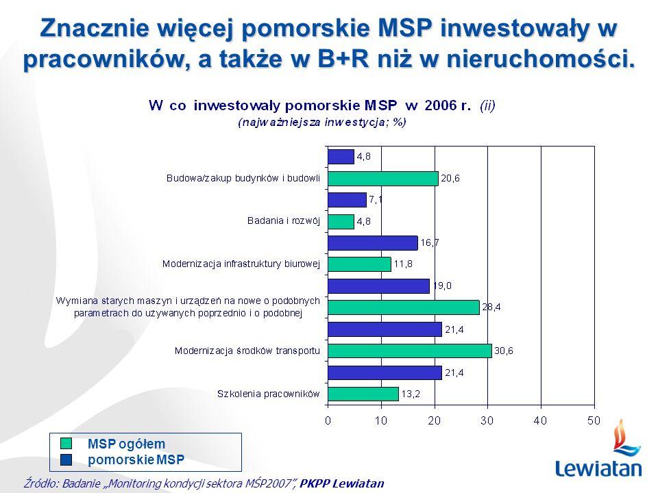 Znacznie więcej pomorskie MSP inwestowały w pracowników, a także w B+R niż w nieruchomości.