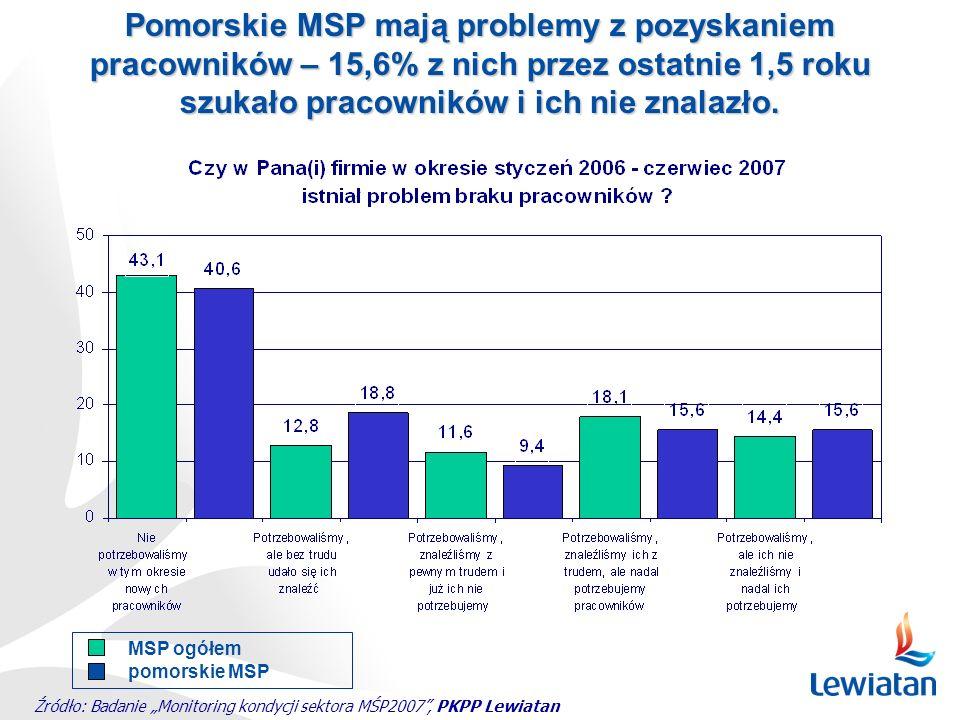Pomorskie MSP mają problemy z pozyskaniem pracowników – 15,6% z nich przez ostatnie 1,5 roku szukało pracowników i ich nie znalazło.