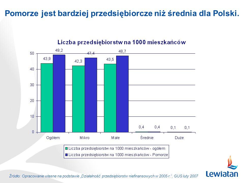 Pomorze jest bardziej przedsiębiorcze niż średnia dla Polski.