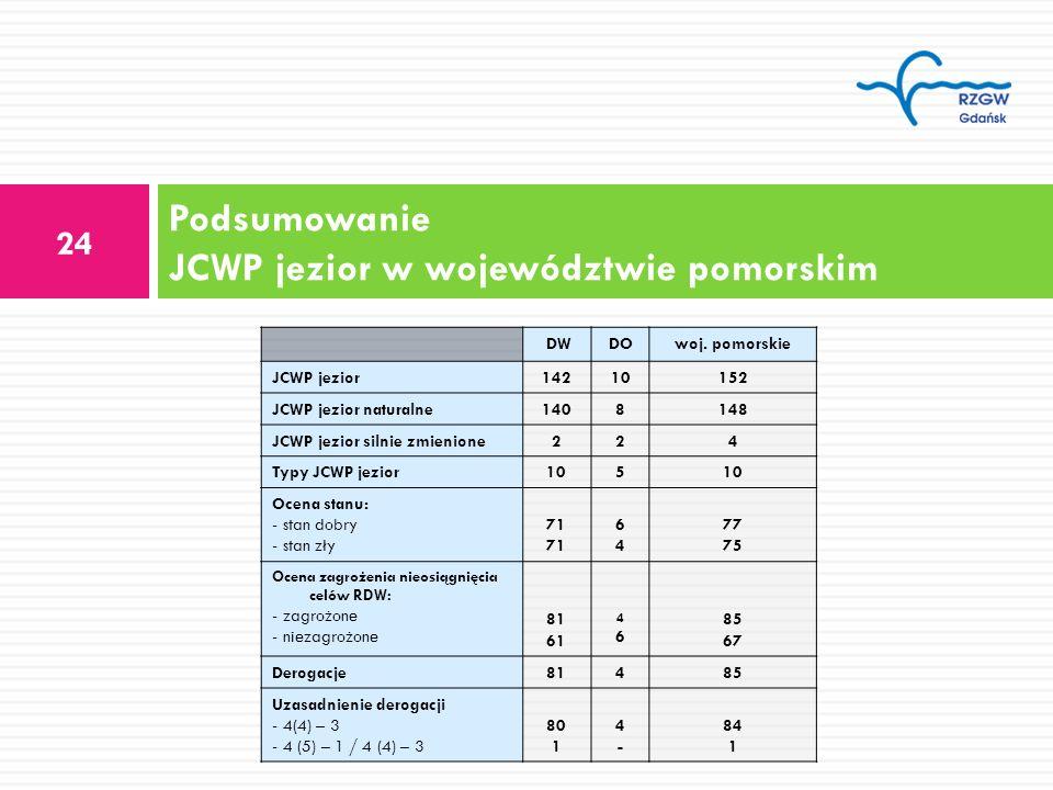 Podsumowanie JCWP jezior w województwie pomorskim