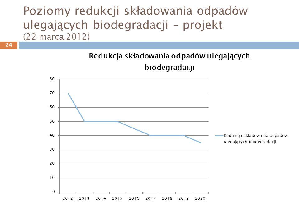 Poziomy redukcji składowania odpadów ulegających biodegradacji – projekt (22 marca 2012)