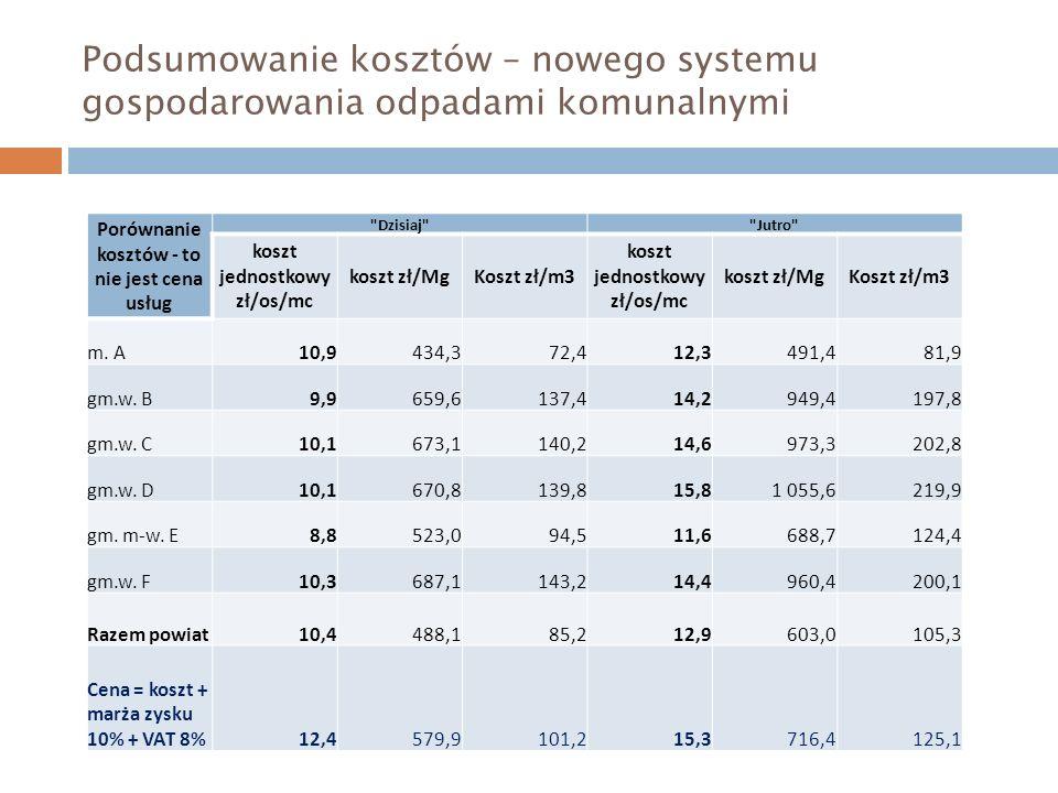 Porównanie kosztów - to nie jest cena usług koszt jednostkowy zł/os/mc