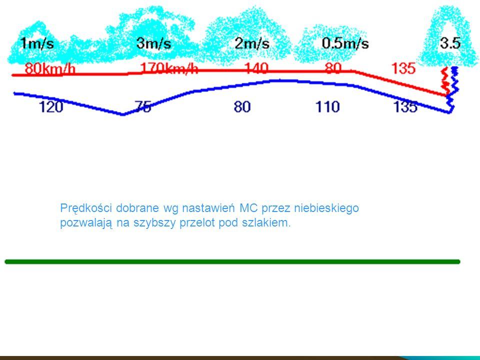 Prędkości dobrane wg nastawień MC przez niebieskiego