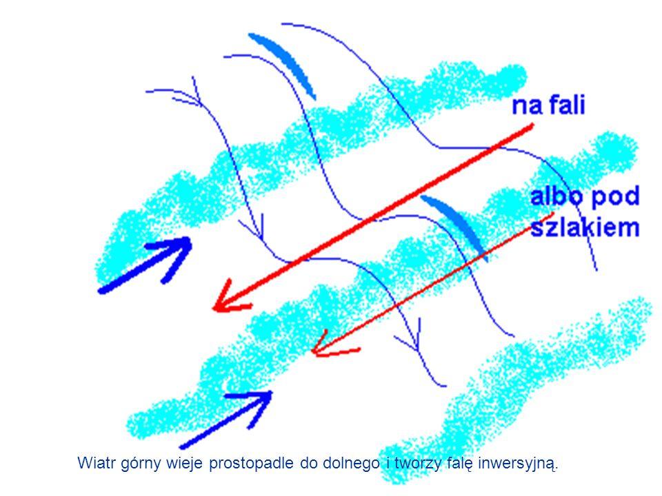 Wiatr górny wieje prostopadle do dolnego i tworzy falę inwersyjną.