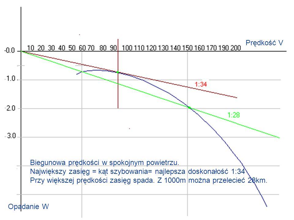 Prędkość V Biegunowa prędkości w spokojnym powietrzu. Największy zasięg = kąt szybowania= najlepsza doskonałość 1:34.