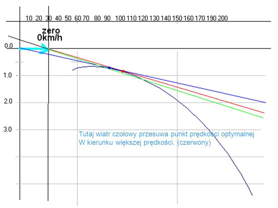 Tutaj wiatr czołowy przesuwa punkt prędkości optymalnej