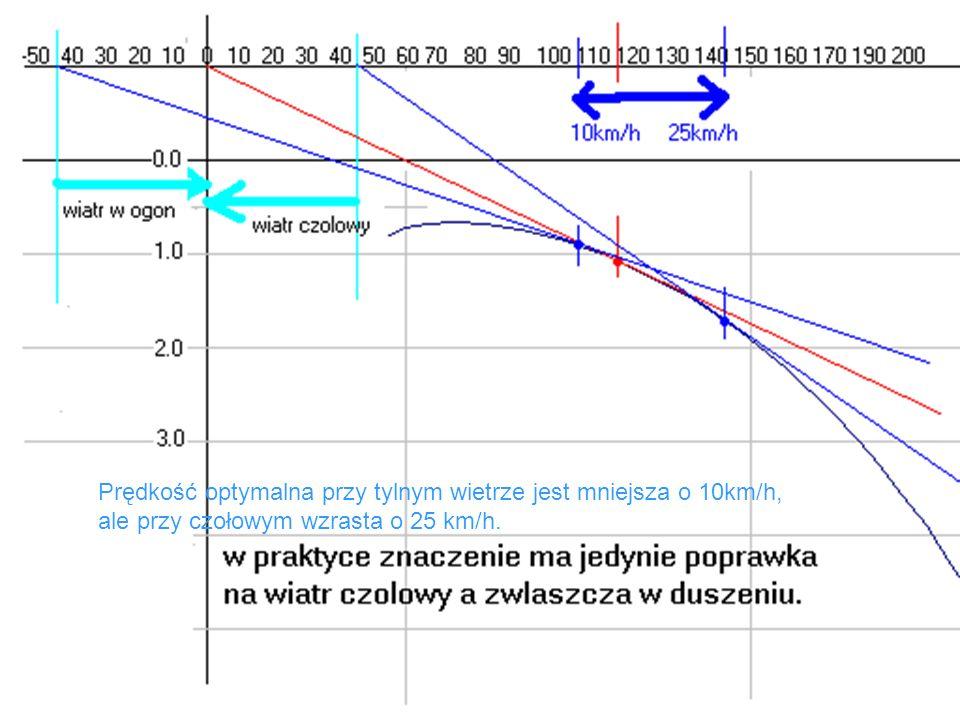 Prędkość optymalna przy tylnym wietrze jest mniejsza o 10km/h,