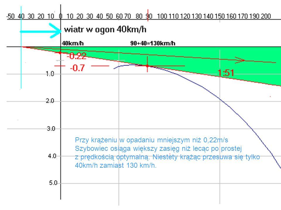 Przy krążeniu w opadaniu mniejszym niż 0,22m/s