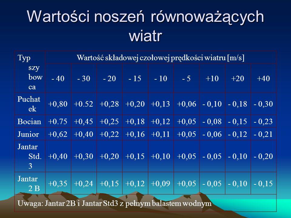 Wartości noszeń równoważących wiatr