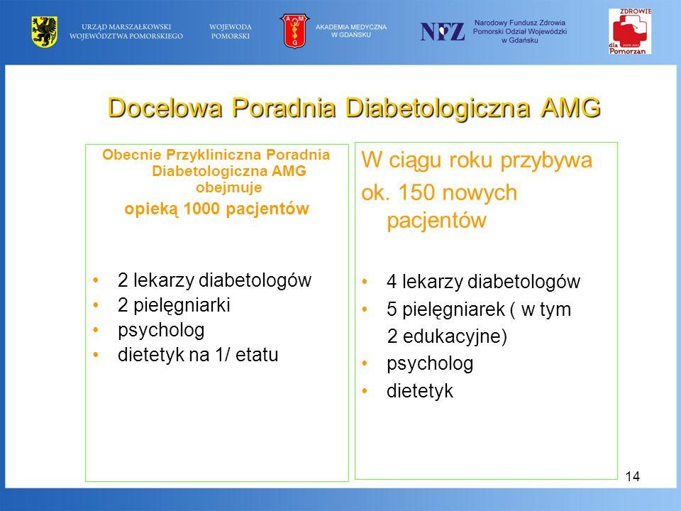 Docelowa Poradnia Diabetologiczna AMG