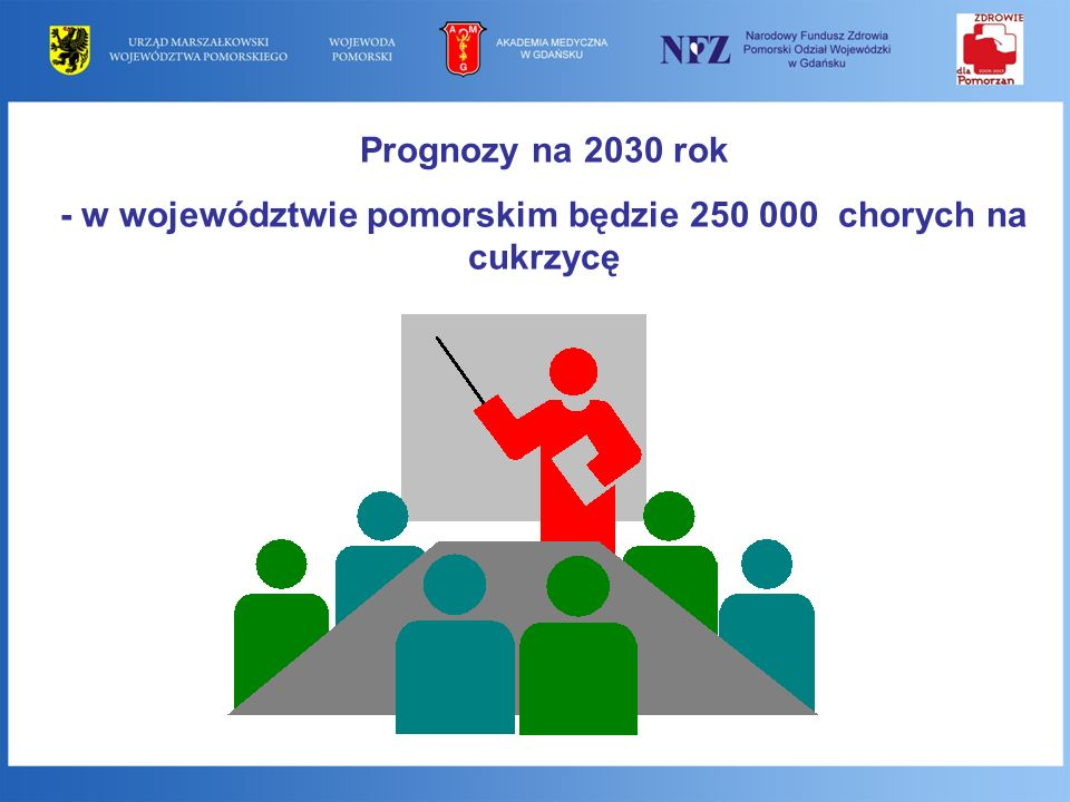 - w województwie pomorskim będzie 250 000 chorych na cukrzycę