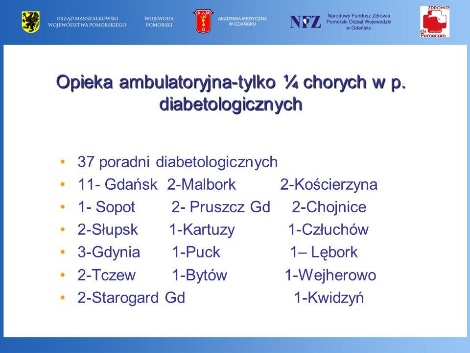 Opieka ambulatoryjna-tylko ¼ chorych w p. diabetologicznych