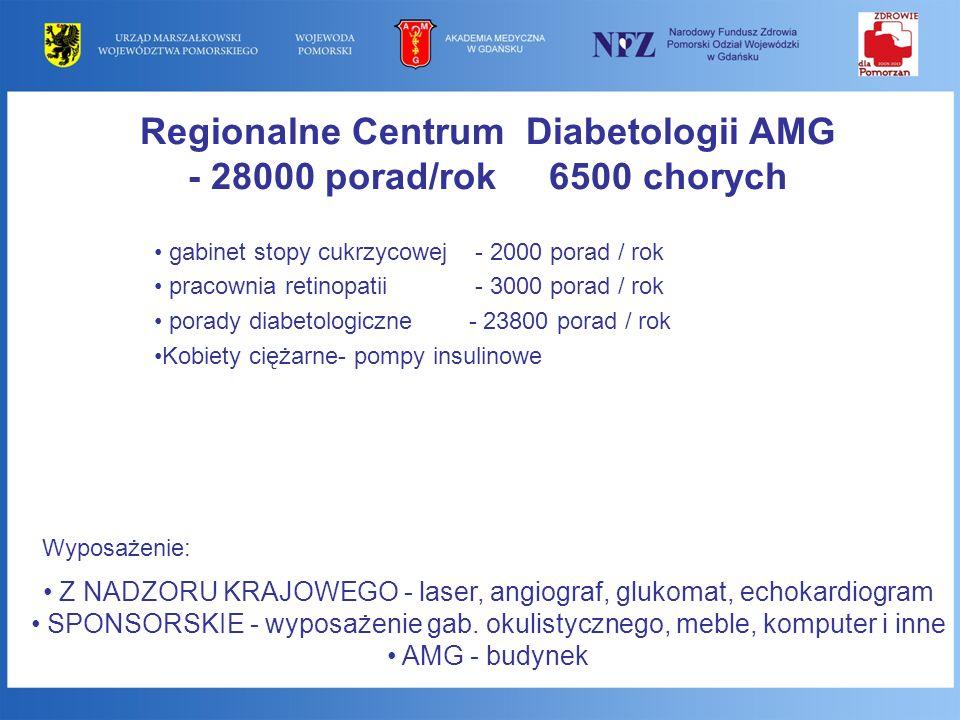 Regionalne Centrum Diabetologii AMG - 28000 porad/rok 6500 chorych