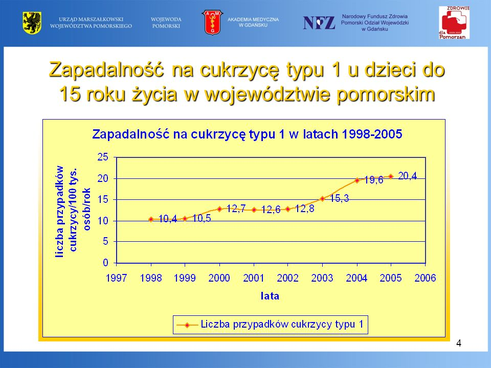 Zapadalność na cukrzycę typu 1 u dzieci do 15 roku życia w województwie pomorskim