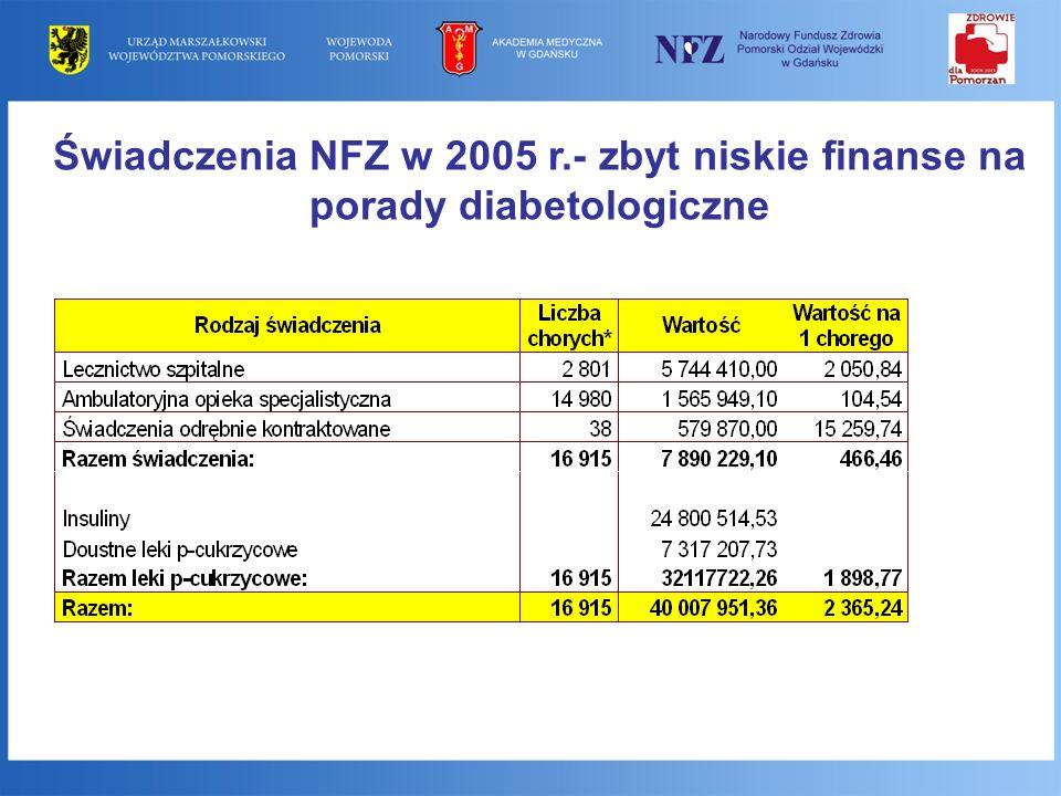 Świadczenia NFZ w 2005 r.- zbyt niskie finanse na porady diabetologiczne