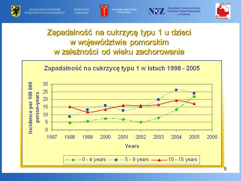 Zapadalność na cukrzycę typu 1 u dzieci. w województwie pomorskim