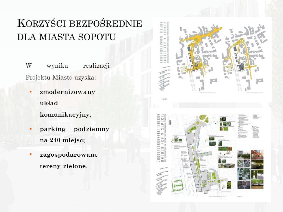 Korzyści bezpośrednie dla miasta sopotu