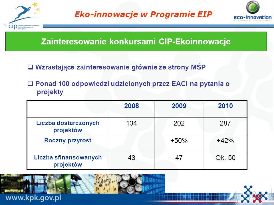 Zainteresowanie konkursami CIP-Ekoinnowacje
