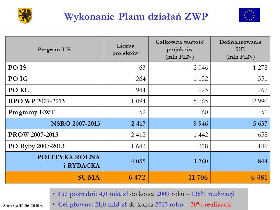 Wykonanie Planu działań ZWP Całkowita wartość projektów (mln PLN)