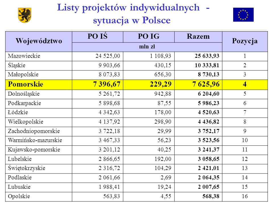 Listy projektów indywidualnych - sytuacja w Polsce
