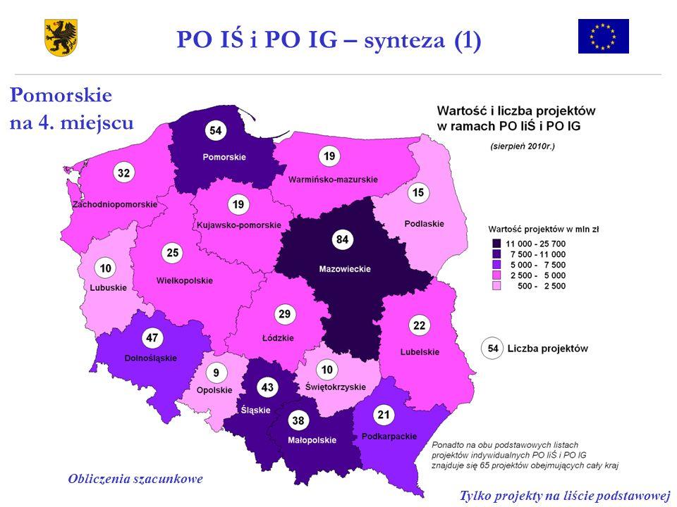 PO IŚ i PO IG – synteza (1) Pomorskie na 4. miejscu