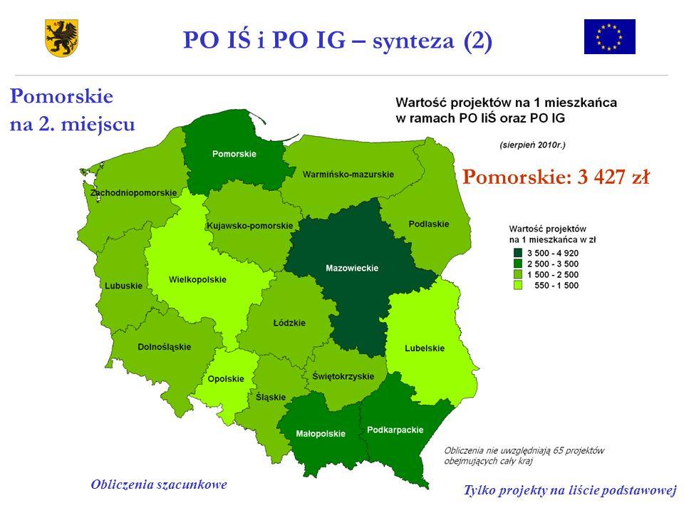 PO IŚ i PO IG – synteza (2) Pomorskie na 2. miejscu