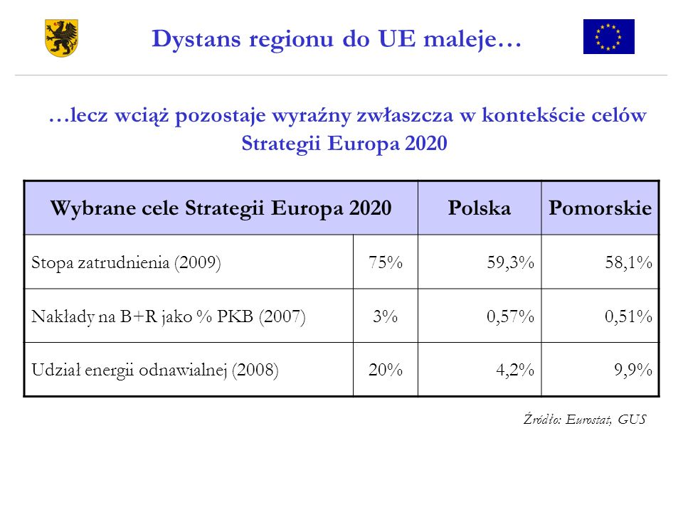 Dystans regionu do UE maleje… Wybrane cele Strategii Europa 2020