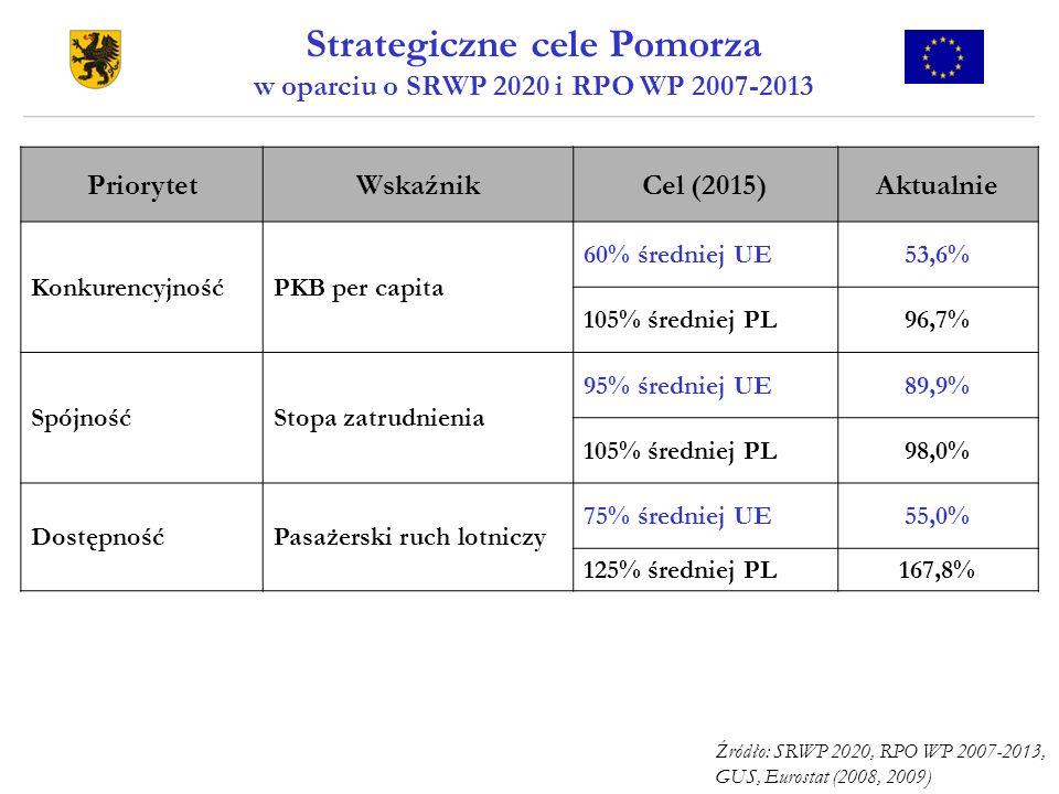 Strategiczne cele Pomorza w oparciu o SRWP 2020 i RPO WP 2007-2013