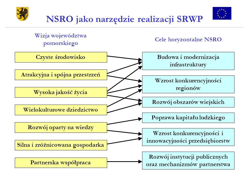 NSRO jako narzędzie realizacji SRWP