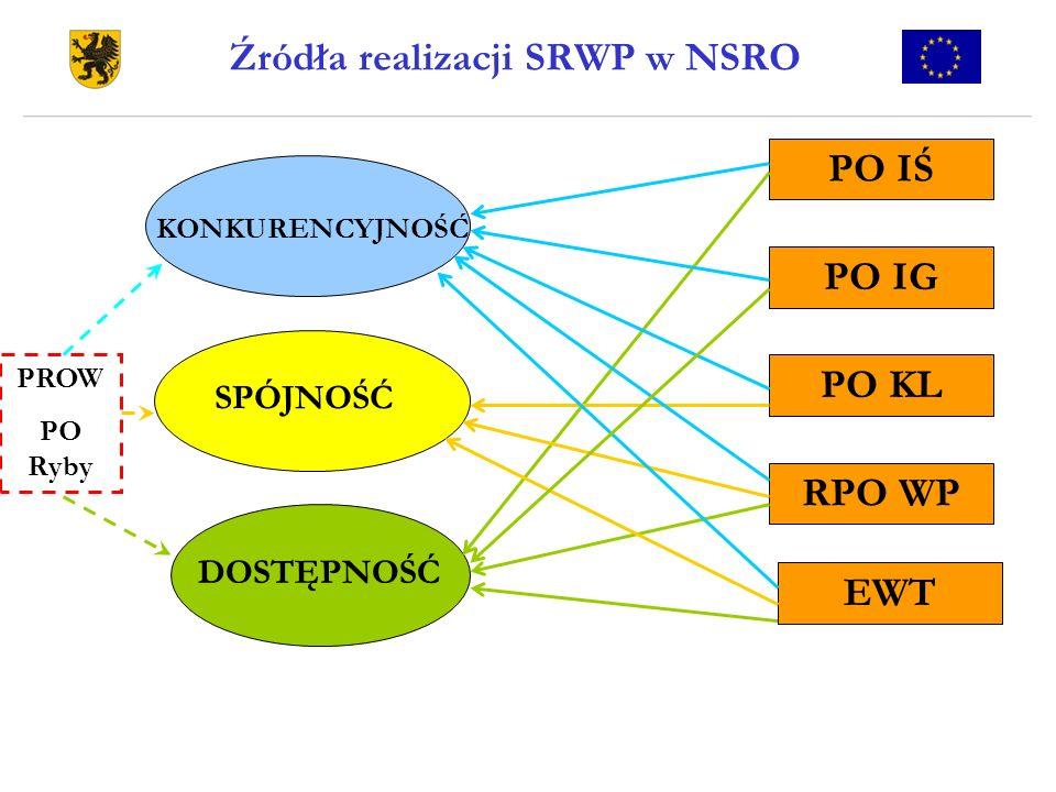 Źródła realizacji SRWP w NSRO