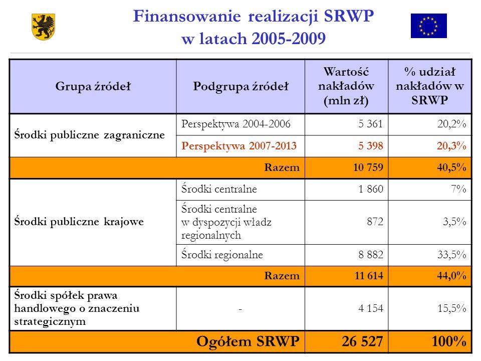 Finansowanie realizacji SRWP w latach 2005-2009
