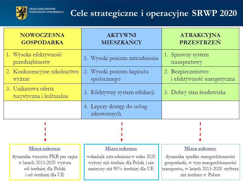 Cele strategiczne i operacyjne SRWP 2020