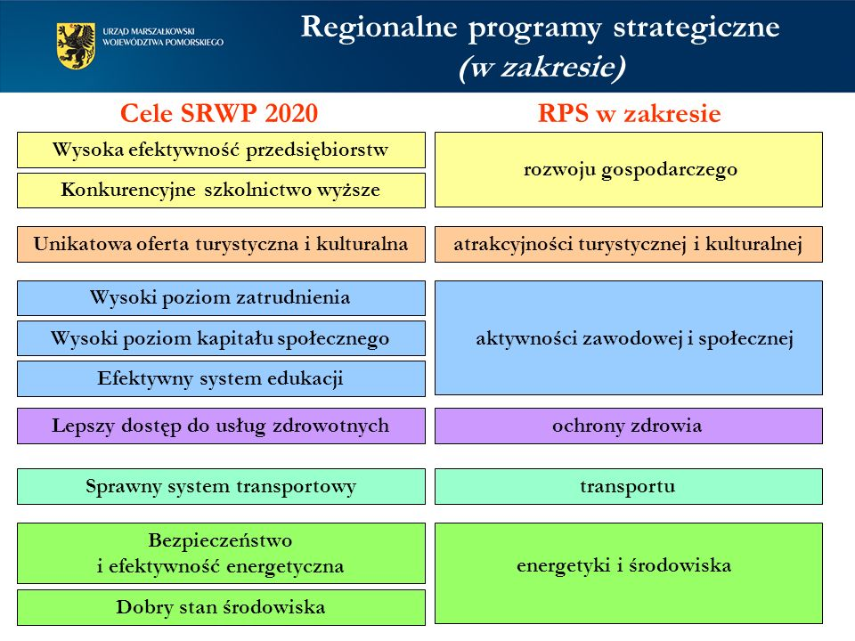 Regionalne programy strategiczne (w zakresie)