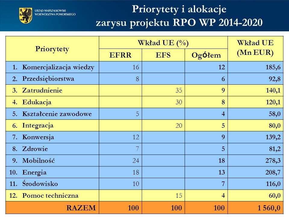 Priorytety i alokacje zarysu projektu RPO WP 2014-2020