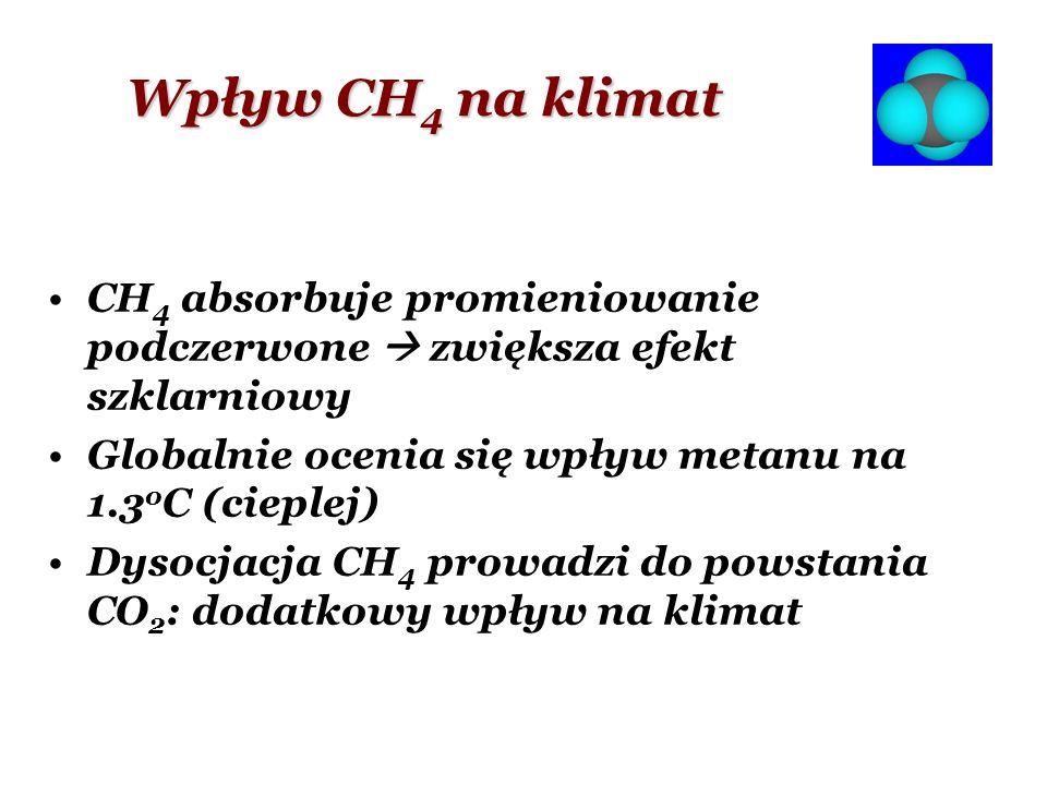 Wpływ CH4 na klimat CH4 absorbuje promieniowanie podczerwone  zwiększa efekt szklarniowy. Globalnie ocenia się wpływ metanu na 1.3oC (cieplej)