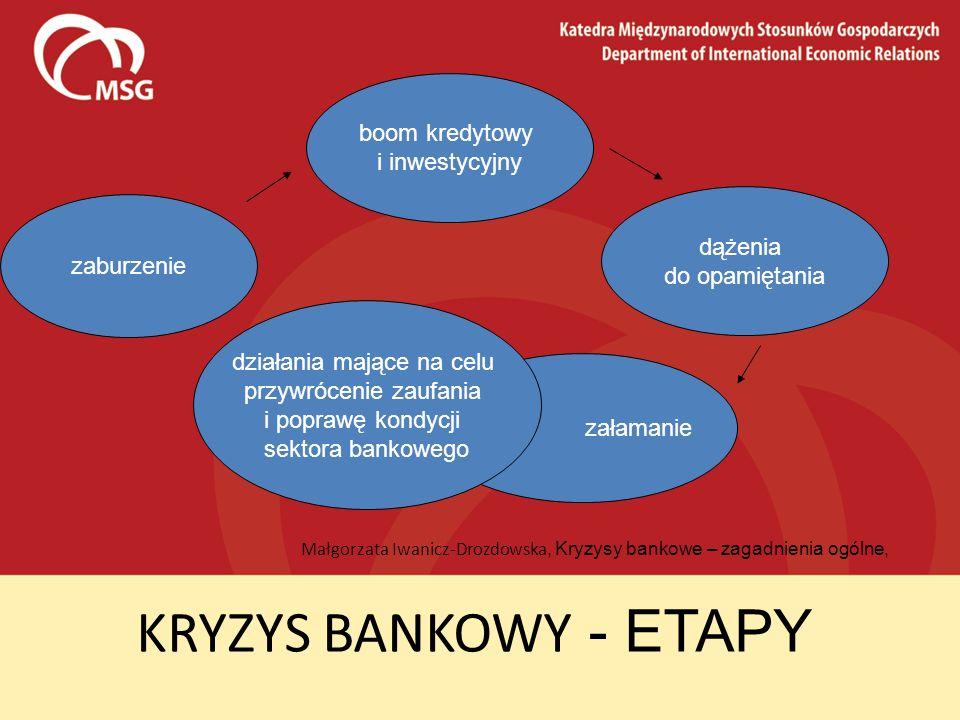 KRYZYS BANKOWY - ETAPY boom kredytowy i inwestycyjny dążenia