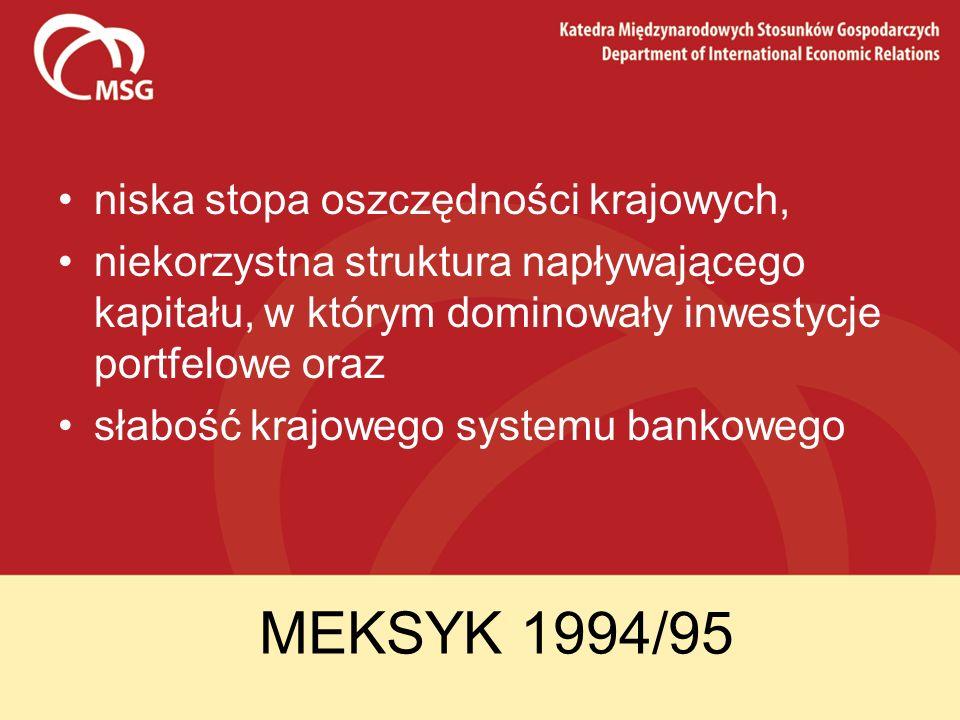 MEKSYK 1994/95 niska stopa oszczędności krajowych,