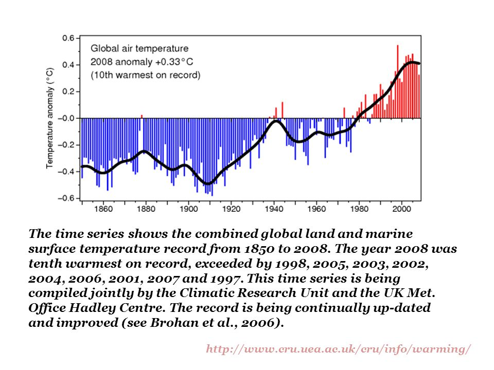 The time series shows the combined global land and marine surface temperature record from 1850 to 2008. The year 2008 was tenth warmest on record, exceeded by 1998, 2005, 2003, 2002, 2004, 2006, 2001, 2007 and 1997. This time series is being compiled jointly by the Climatic Research Unit and the UK Met. Office Hadley Centre. The record is being continually up-dated and improved (see Brohan et al., 2006).